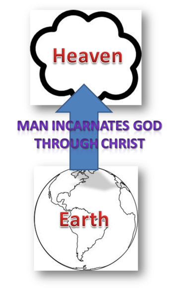 Man Centered Worldview